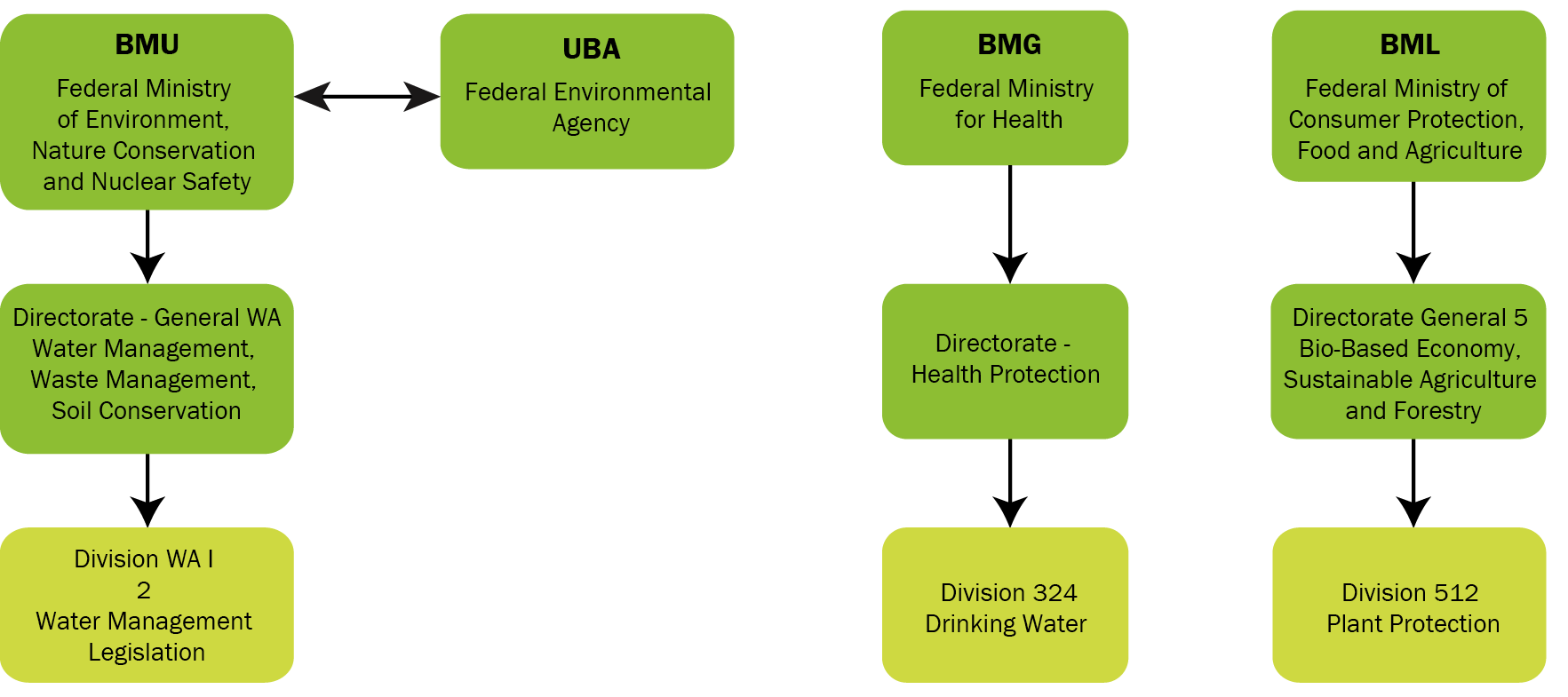 Germany government bod fmt