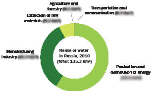 Russia reuse of water opt