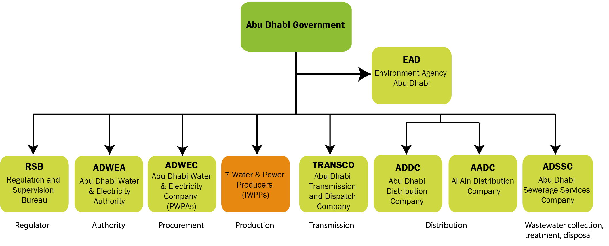 Abu dhabi government b fmt