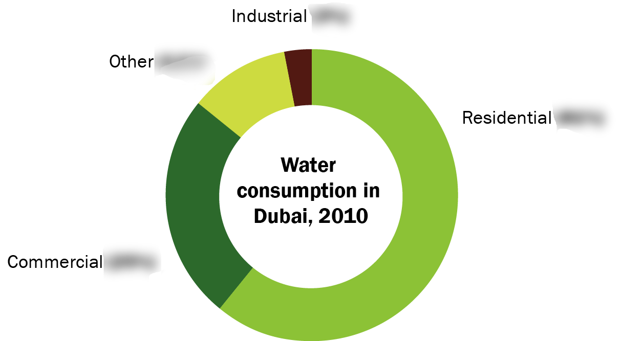 Dubai water consumptio fmt 2