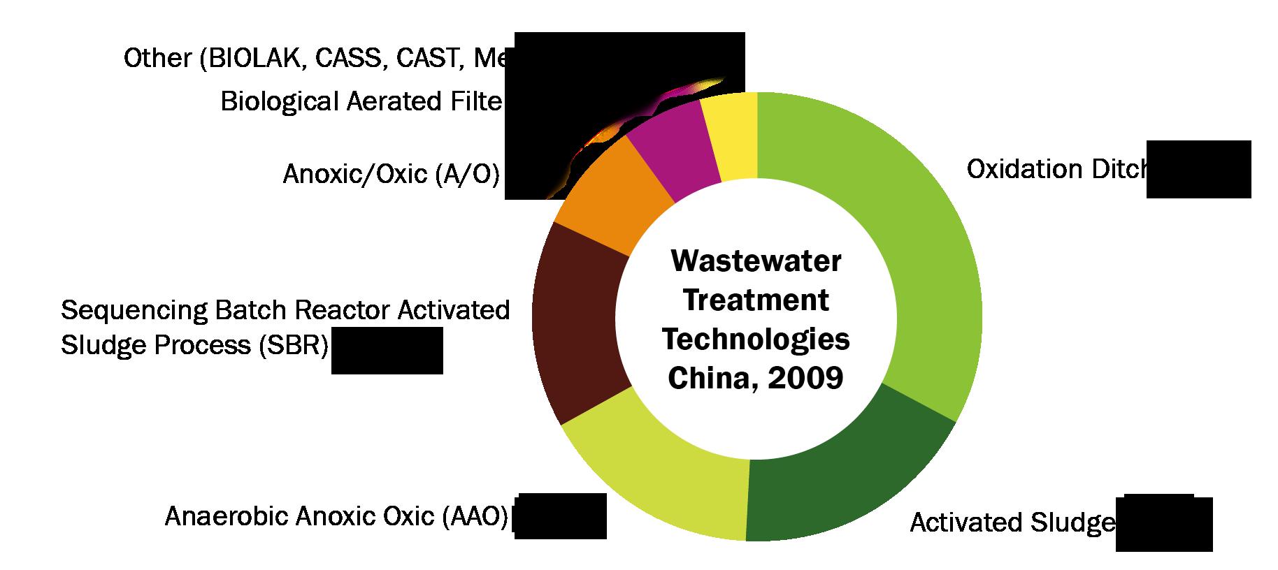 China wastewater treat fmt