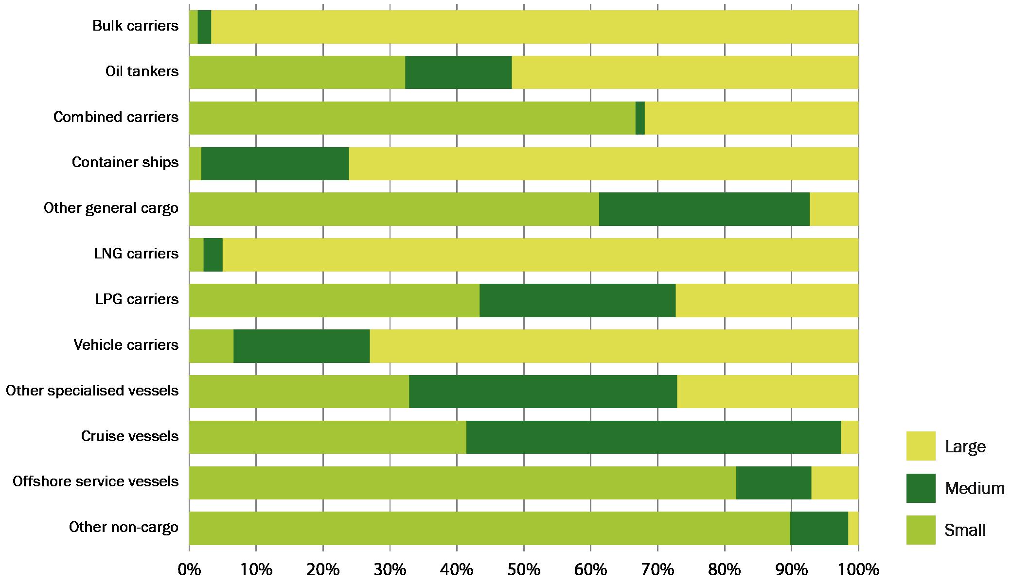 Market analysis breakdown of global merchant fleet by ship type and ballast tank size