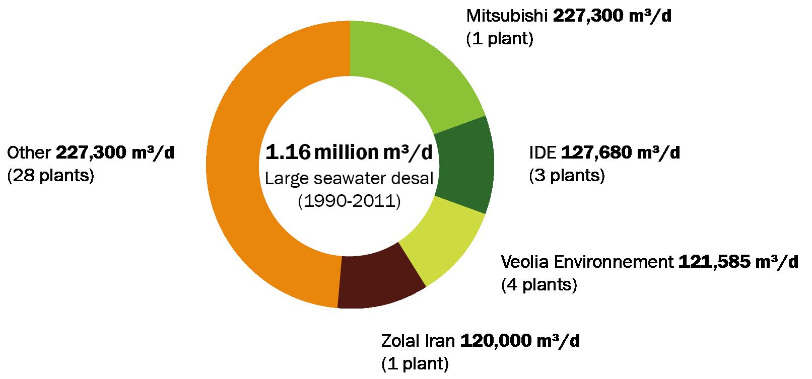 Refining large seawate fmt2
