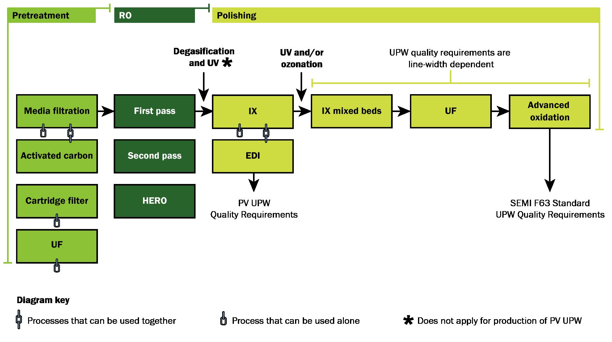 Microelectronics ultrap fmt