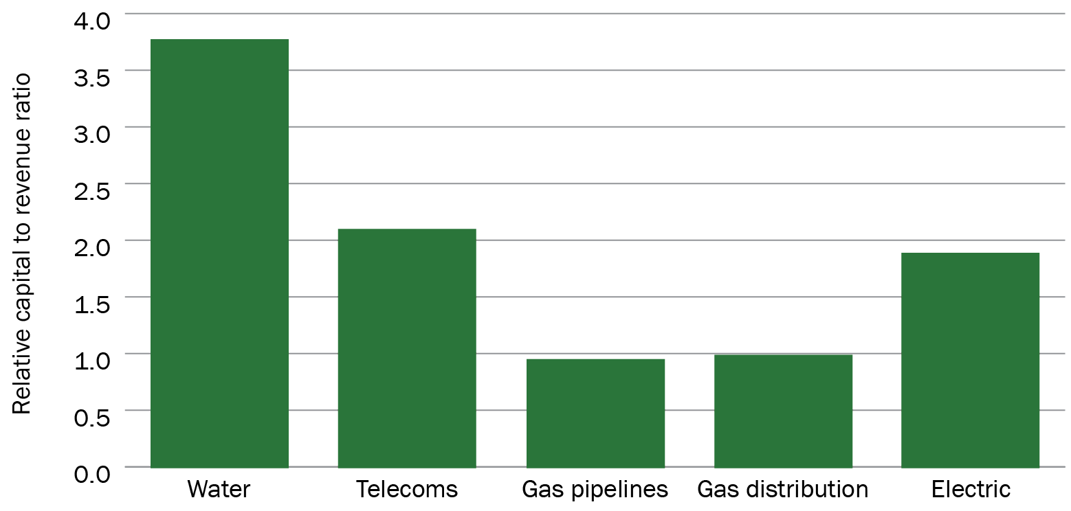 Capital intensity of different utility operations