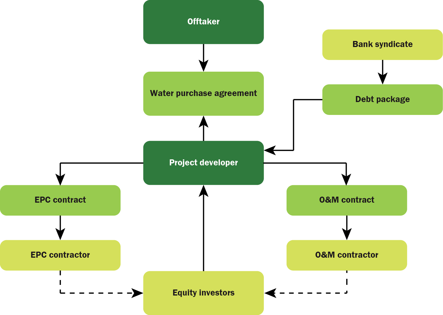 Asset procurement basic bot project structure