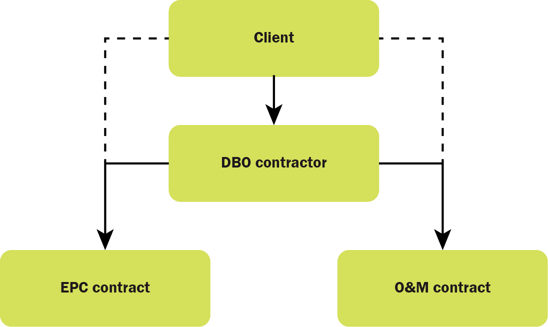 Asset procurement dbo project structure
