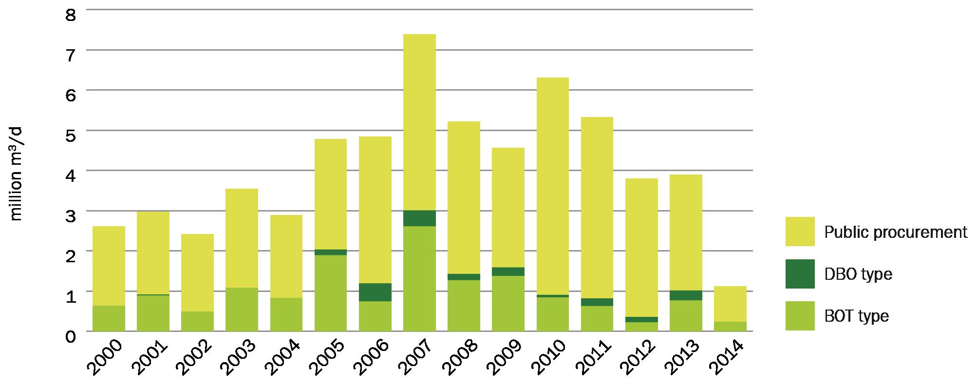 Ppp asset procurement of desal capacity since 2000
