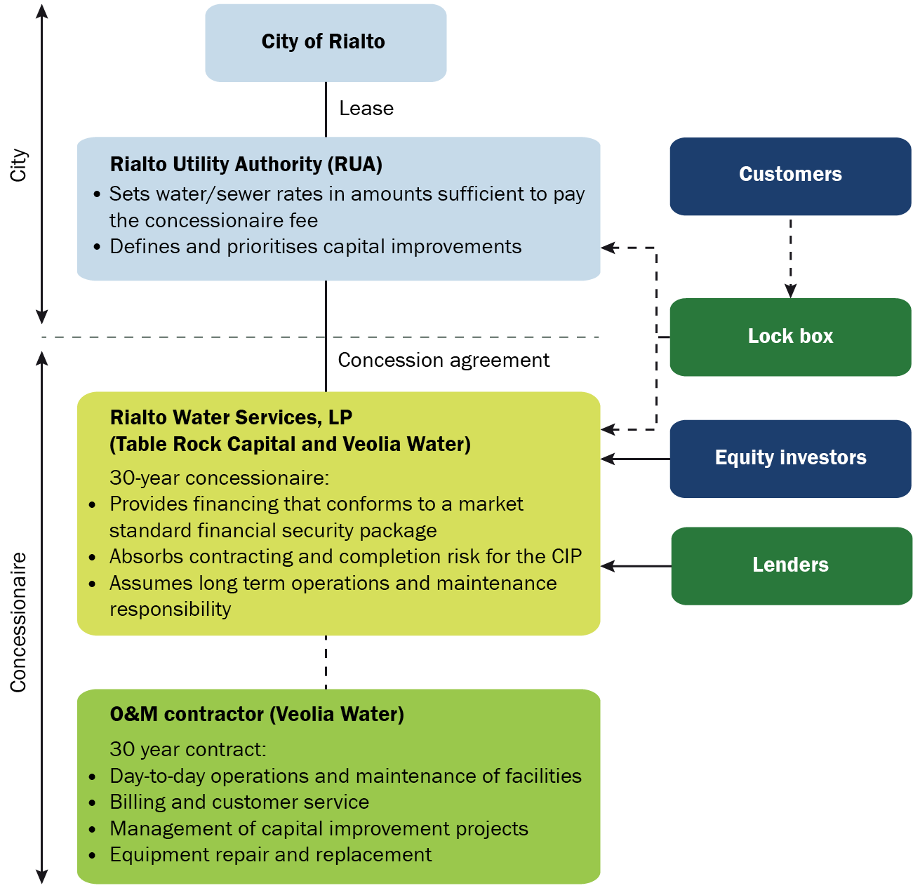 Rialto transaction structure