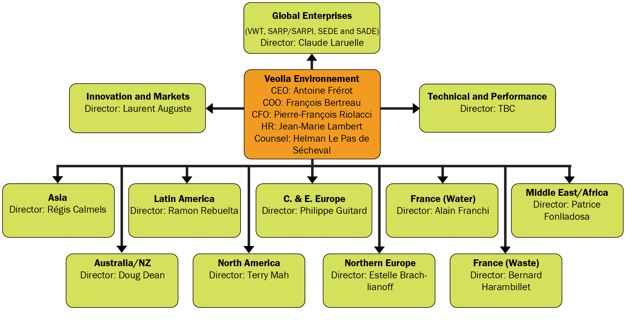 Vie new org chart