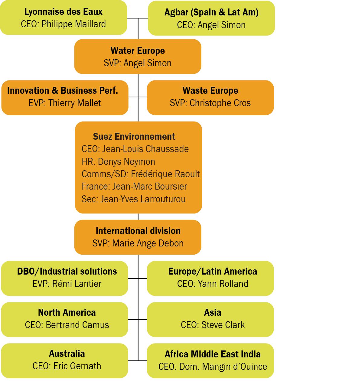 Company suez environnement structure